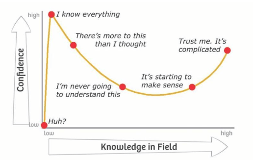confidence and knowledge marketing strategy graph