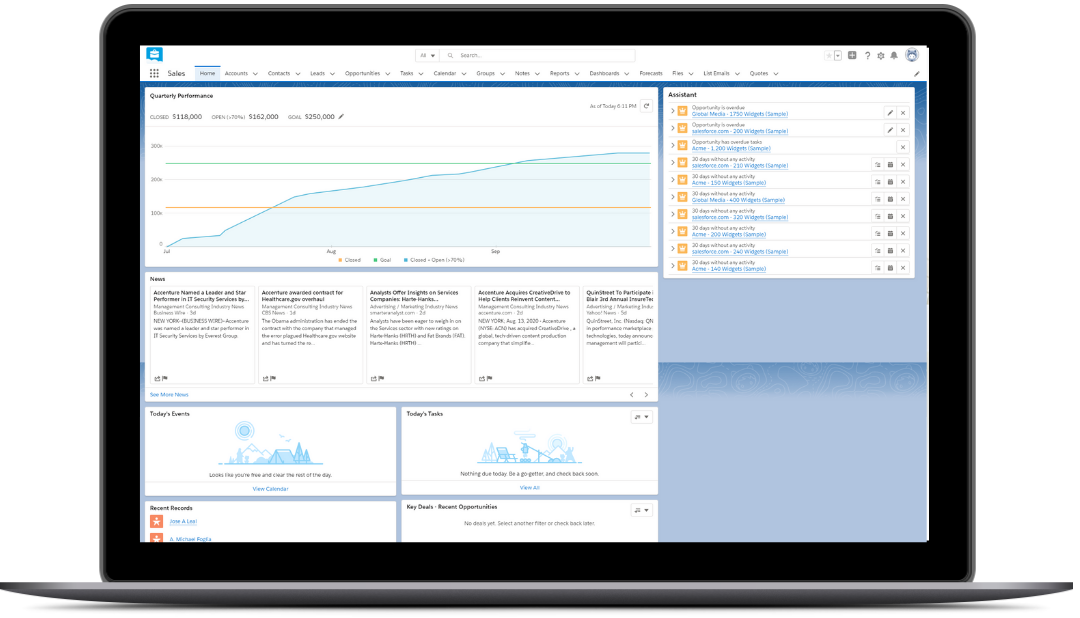salesforce dashboard showing sales process automation